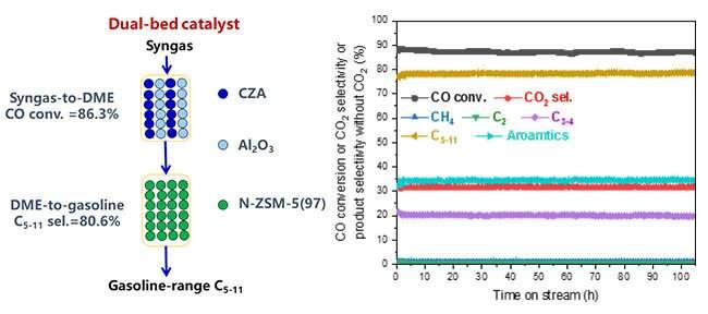 双床催化剂实现了合成气到汽油范围液体碳氢化合物的高转化