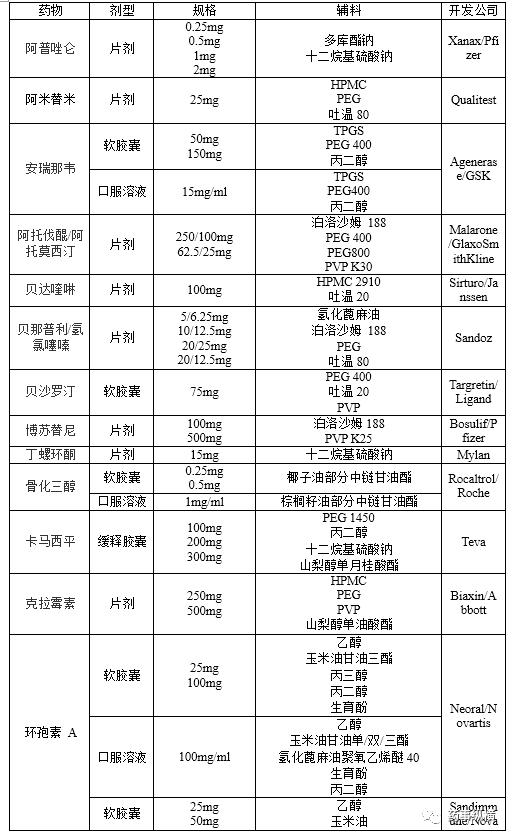 口服制剂增溶辅料的类型和使用方法
