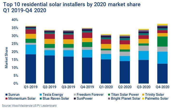 Sunrun保留了美国最大的住宅太阳能安装商的称号,但特斯拉会在2021年超越吗?