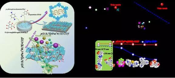 """哈工大团队提出界面""""分子焊接""""高效纳滤膜合成新方法 登Science子刊"""