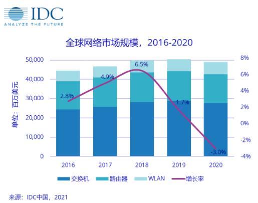 2020年中国网络市场同比增长7.5%,交换机投资仍集中在数据中心