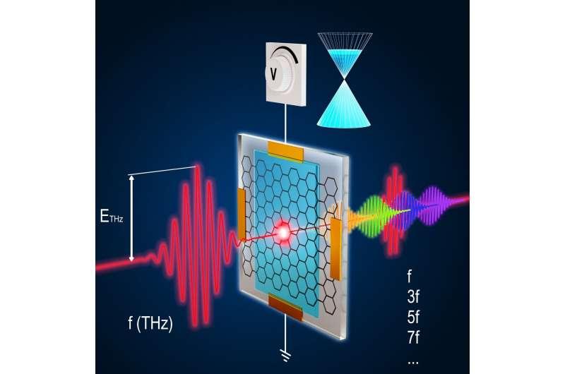 研究团队通过石墨烯展示量子材料的控制机制
