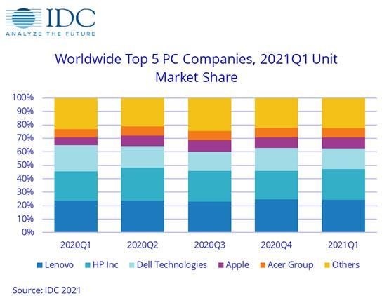 2021年Q1全球传统PC出货量同比增长55.2%,零部件短缺将成热门话题