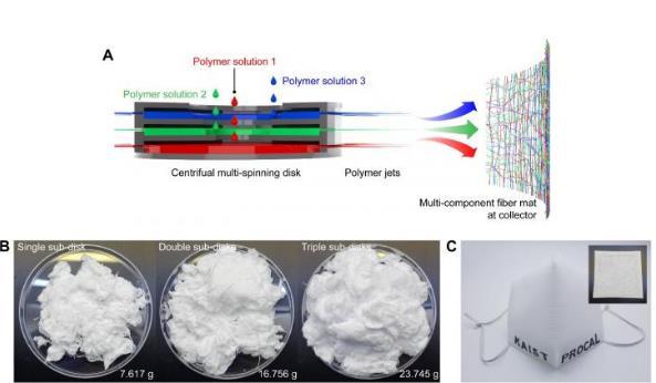 """研究人员开发""""离心多纺丝""""的新型纳米纤维生产技术 效率高出300倍"""