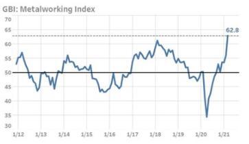 GBI:美国金属加工指数已达到62.8,已接近历史高点