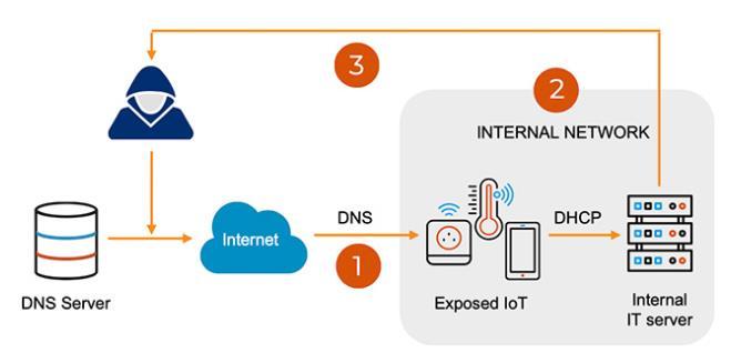 Forescout与JSOF合作发现新DNS漏洞,或影响全球数百万个物联网设备