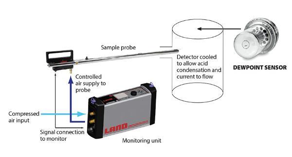 了解酸露点温度可提高燃烧效率并减少维护问题