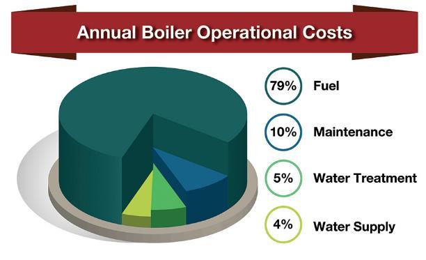 购买工业锅炉时该注意什么?为什么锅炉效率如此重要