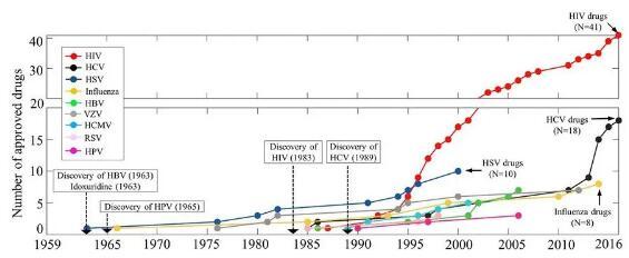 抗新冠病毒治疗药物:瑞德西韦后 下一个希望在何方?