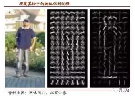 精度和响应度关乎生命,是视觉算法的核心