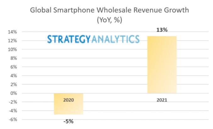 2021年全球智能手机批发收益将同比增长13%,移动数据收益首次跌至低于1美元/GB