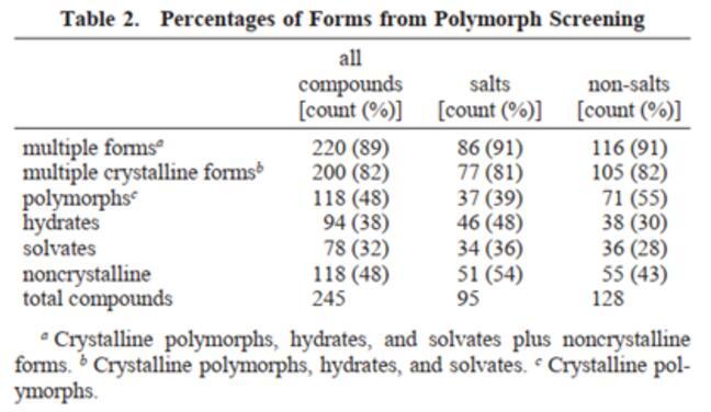 多晶型药物的简介和质量控制指导原则解析