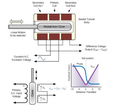 工业位移传感器的基本原理和分类有哪些?