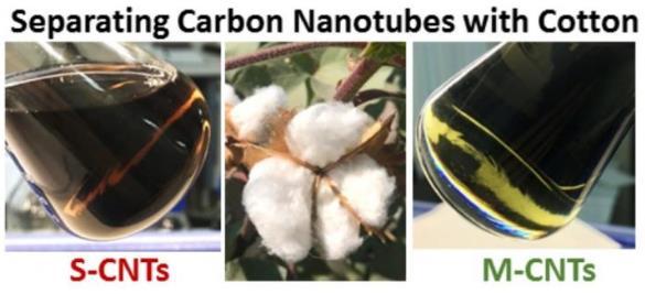 棉花可有效分离单壁碳纳米管 有望扩大到工业规模