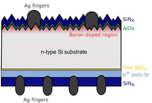 新研究显示:多晶硅钝化结助力晶体硅太阳能电池板商业化生产