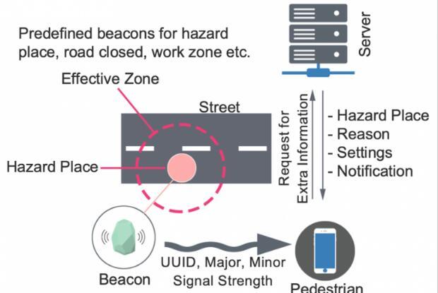 由智能手机驱动的紧急警报系统,可对自然灾害提前预警