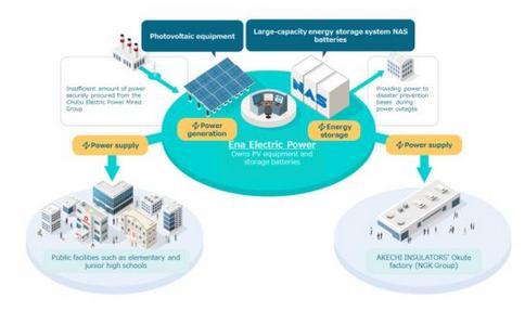 NGK和当地合作伙伴在日本成立了可再生能源电力供应商集团