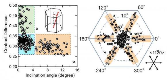 研究人员开发无损表征技术 有助于氮化镓晶体的发展