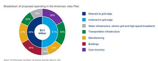 调查表明美国电力基础设施和投资者支出上升