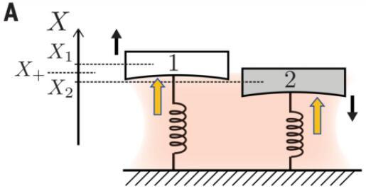 重大突破!宏觀物體量子糾纏被直接觀測到了, 還發現一個基本定律