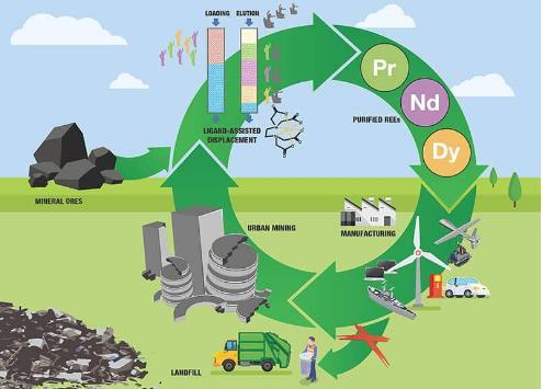 新工艺可从废旧锂电池中回收稀土元素 纯度高达99%