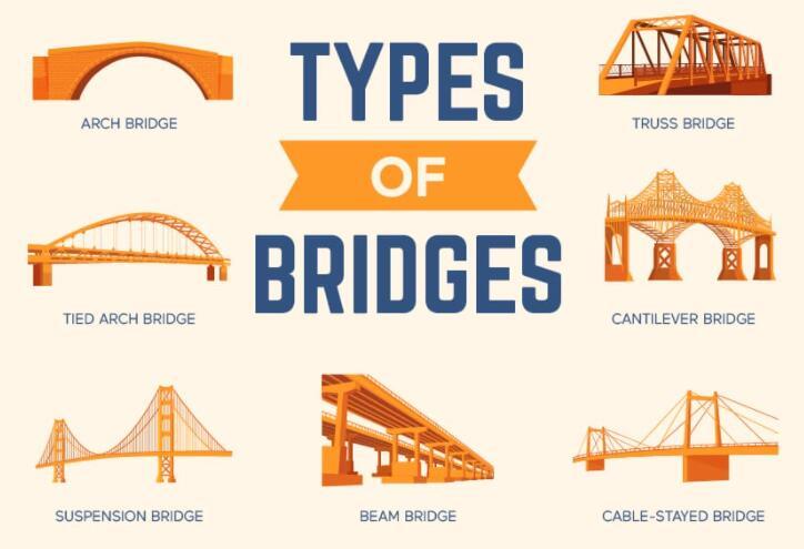 你知道桥梁有哪些类型吗,设计桥梁时需要考虑的因素又是什么?