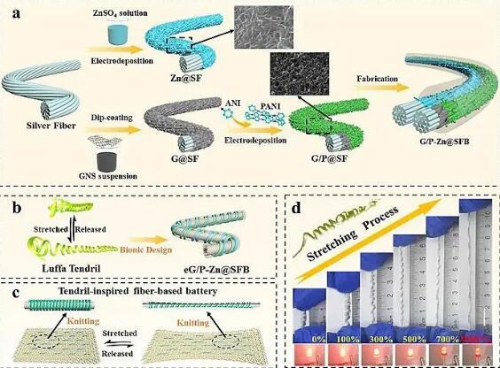 超拉伸纤维基电池制成织物,开发出可穿戴能源纺织品