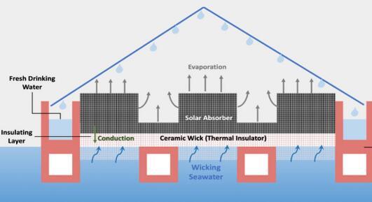 科学家3D打印出陶瓷芯净化器 能够利用太阳光净化海水