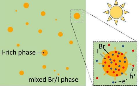 热力学模型可构建更稳定的钙钛矿太阳能电池!