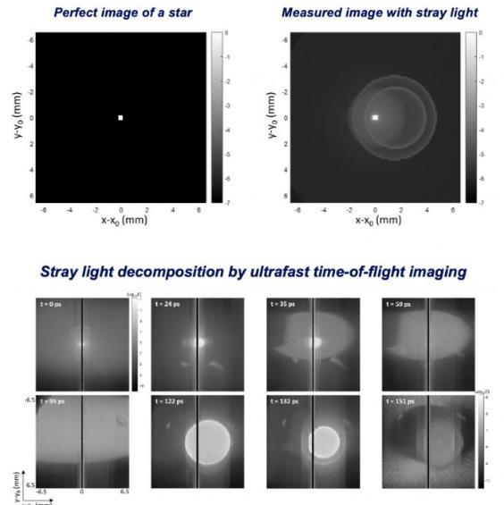 革命性的方法!新研究可彻底减少太空望远镜的杂散光