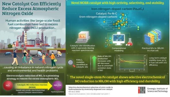 新的铁催化剂可解决氮污染 为污染控制和清洁能源打开大门