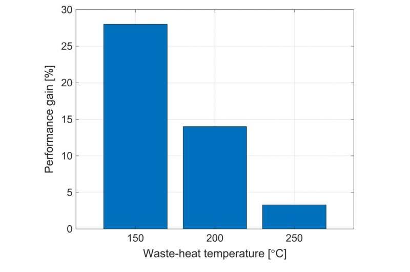 一种利用余热为环境可持续发展提供动力的系统