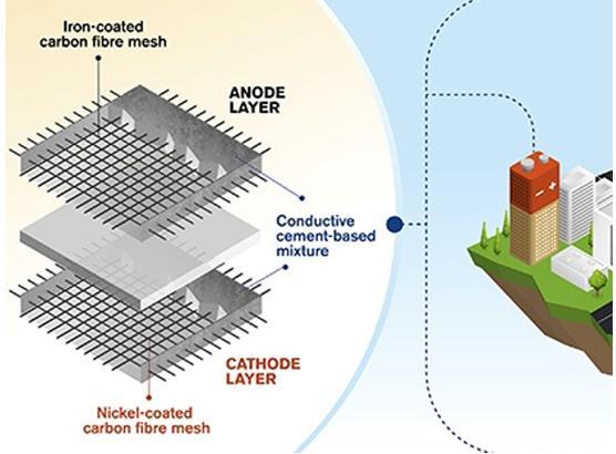 水泥基电池——未来建筑储能的潜在选择