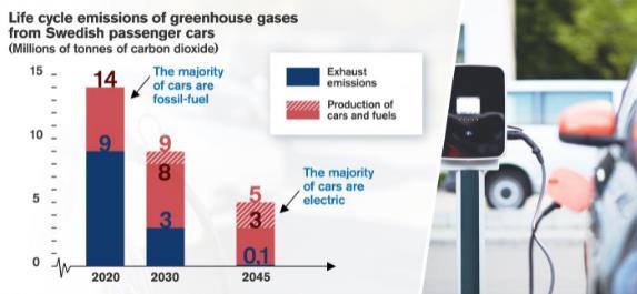 电动汽车取代化石燃料汽车有望减少碳排放