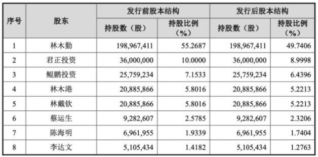东鹏饮料成功登陆 A 股,创始人林木勤身家超百亿