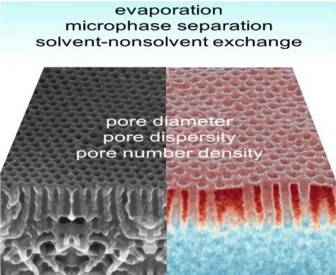 科学家研发新型膜 可成功用于质量分离弥补现有的知识空白