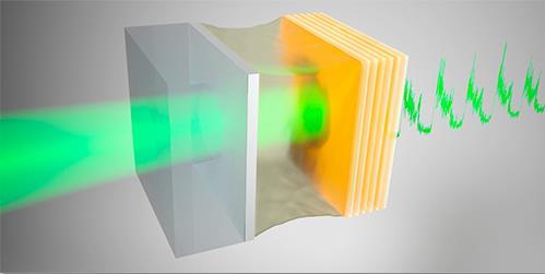 研究显示:从噪声中获取能量可以将其效率提高十倍