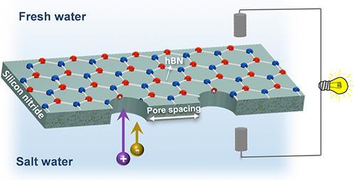 新技术可以生产坚固、高性能的膜 适用于纳米或微型发电机