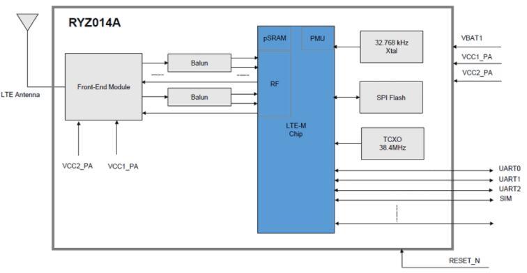 RYZ014A 模块为低速数据设备添加 4G LTE Cat-M1 连接