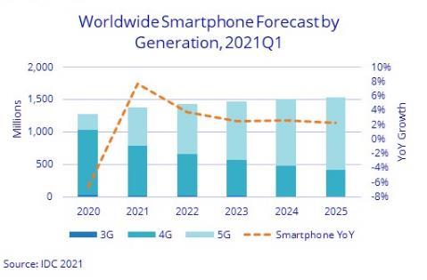 IDC预计:2021 年智能手机市场将达到 13.8 亿部