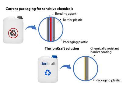 基于等离子的技术可用于具有屏障效应的新型可回收塑料包装