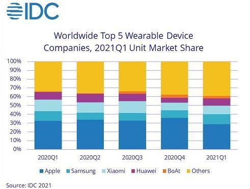 IDC预测:可穿戴设备在 2021 年继续保持强劲表现