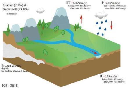 冰冻圈消融加剧?中科院构建第三极地区主要河流径流监测网