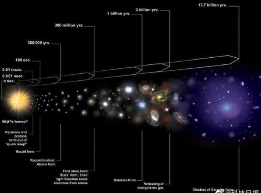 等离子体是第一种物质?大型强子对撞机揭示宇宙大爆炸第一微秒内发生的新细节