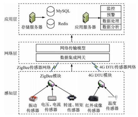 煤矿设备状态监测系统设计:提高系统的高并发处理能力和稳定性