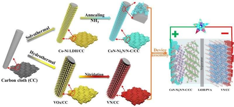 科学家为高能量密度柔性超级电容器开发集成电极