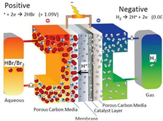 荷兰液流电池厂商Elestor公司将与储罐存储公司Vopak合作进行规模化生产