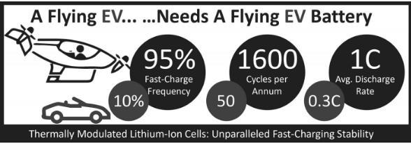 新一代电池为飞行汽车带来福音 可实现经常且快速的充电