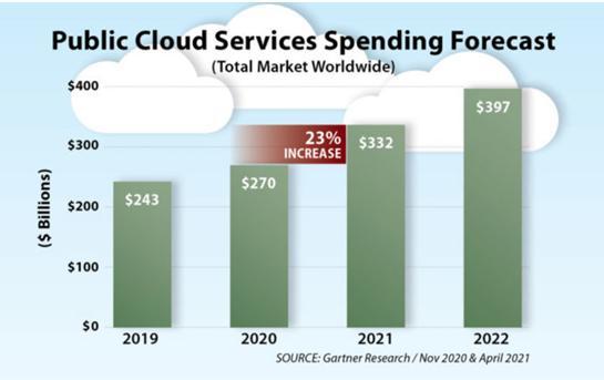 Gartner研究表明到2021年的云计算支出将达到3.9万亿美元