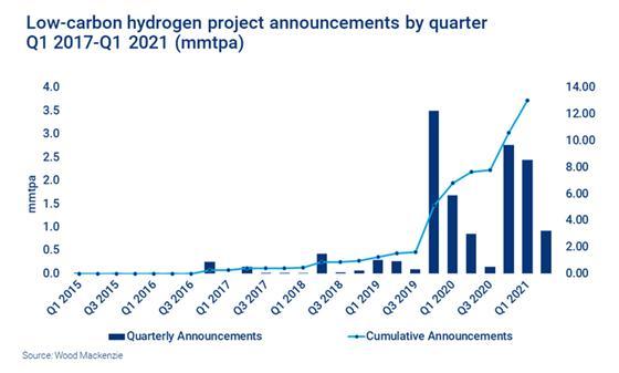 绿色氢气促进低碳市场繁荣的五大驱动力